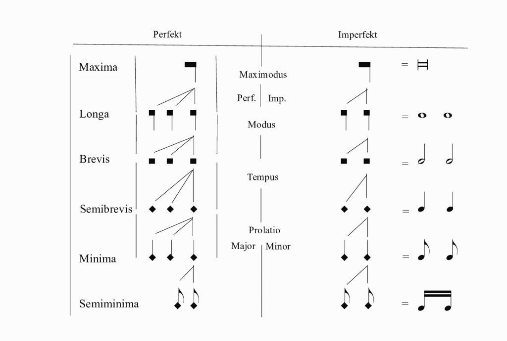 Bild: Mensuralsystem
